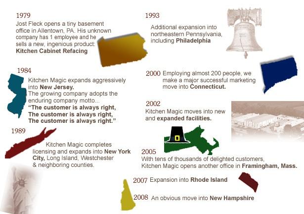 Kitchen Magic: The Timeline
