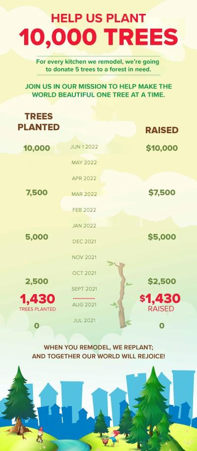 thumbnail_Tree-Donation-Infographic-AUG1